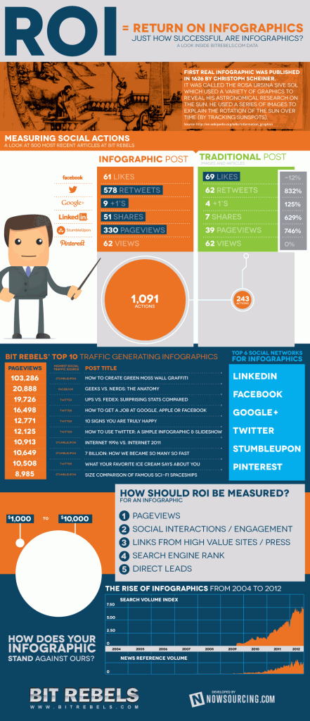 Infographic Post vs Traditional Post: Social Media Performance Report